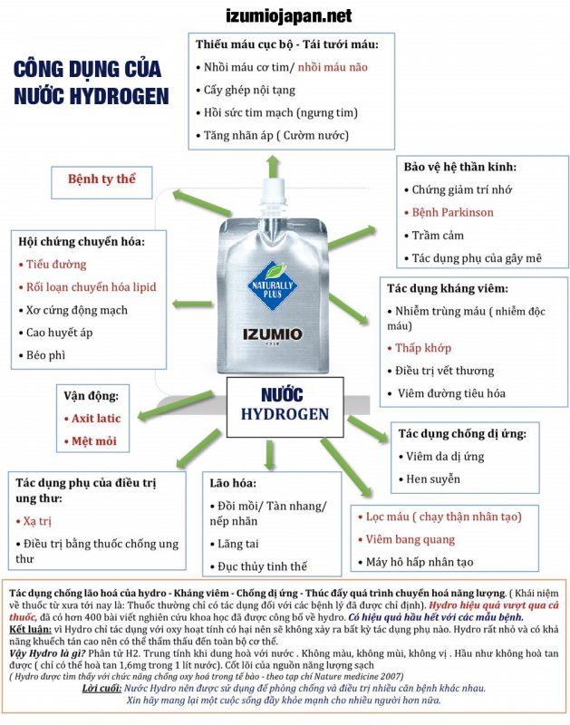IZUMIO-Nước uống thần kỳ giàu hydro izumio bán chạy số 1 ở Nhật Bản - Đạt hiệu quả rõ rệt sau một liệu trình 11